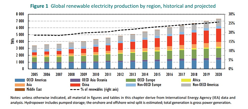 Global renewable electricity production by region, historical and projected
