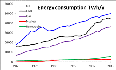 While renewable, clean energy use grows, fossil fuel use is growing faster, locking in more long-term emissions.